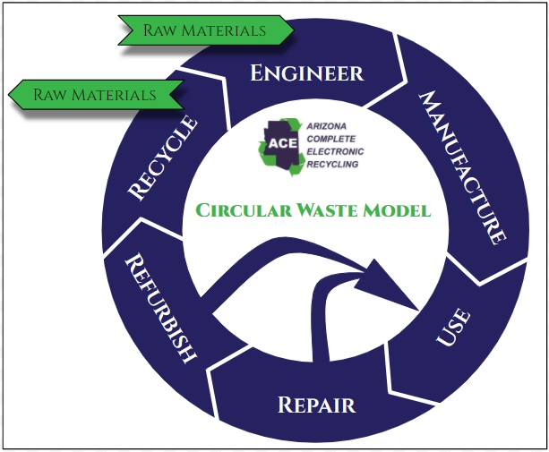 The circular waste model helps to reduce electronic waste.